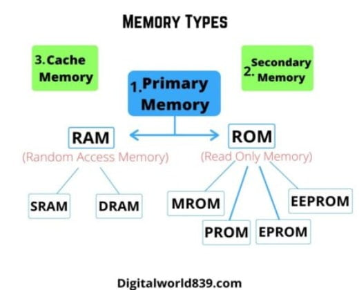 What is Primary Memory in Computer: Examples, Types, and Characterisitics.