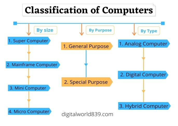 Classification of Computers according to Size, Type and Purpose