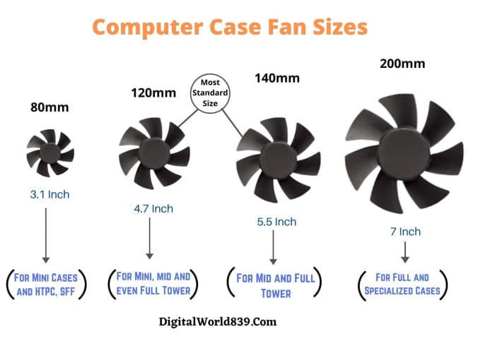 Different Computer Case Fan Sizes » PC Fan Types From 40 to 200mm Fans.