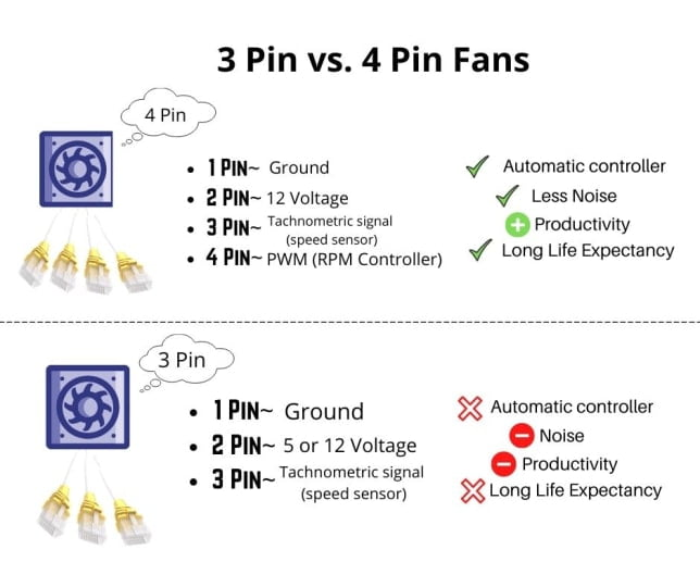 Difference Between 3 Pin and 4 Pin Fan connector