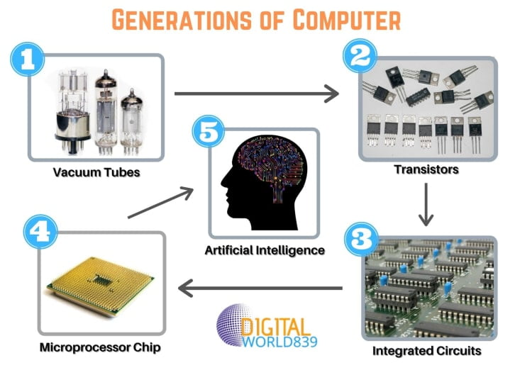 Generations of Computer 1st to 5th