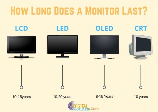 How Long Monitor (LCDs, LEDs, CRTs, OLEDs) Lifespan Is?