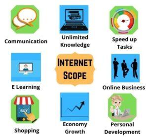 Importance of Internet in Modern World