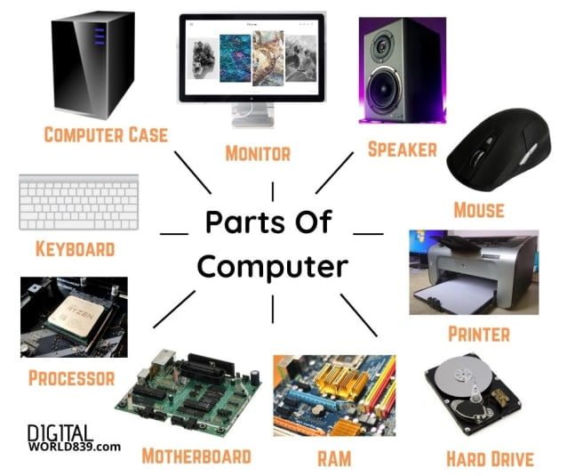 Basic Parts of Computer with Images, Functions of Computer Components