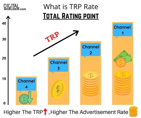 TRP Meaning, Fullform and its Calculation