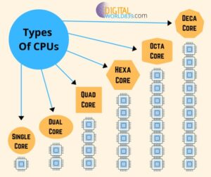 Types of Central processing Unit (CPU Processors)