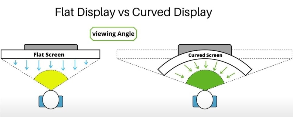 View on Curved and Flat Monitors