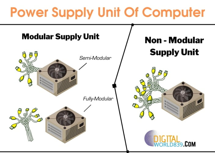 What is a Modular Power Supply? » Semi, Full and Non Modular.