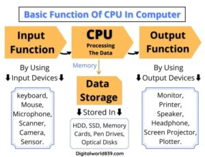 What is the Functions of CPU in computer