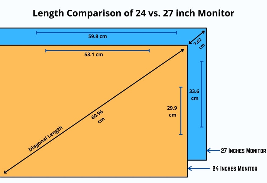 Dimension comparison of both the 24 inches vs. 27 inches monitor